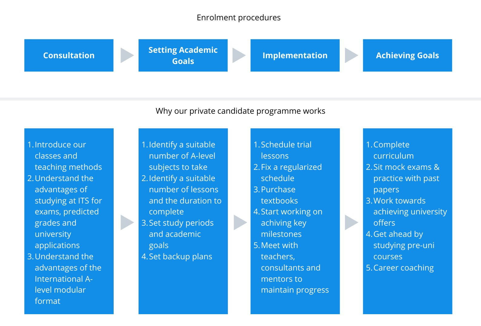 Private Candidate Procedures