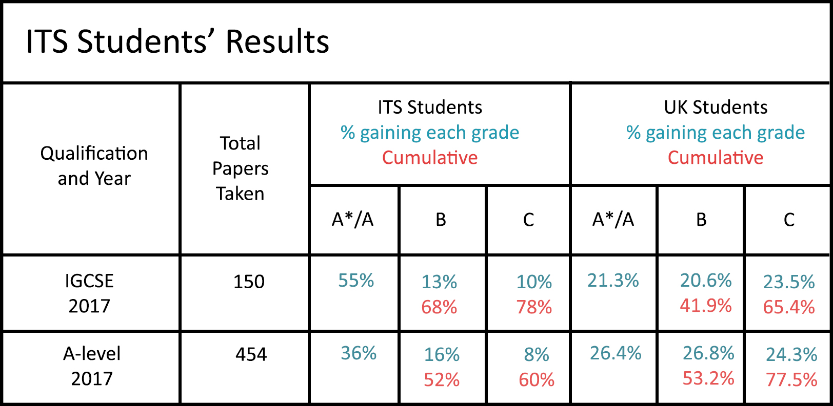 Results - ITS Education Asia - A-level & IGCSE